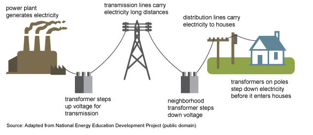 electricity-supply-transmission_0.jpg